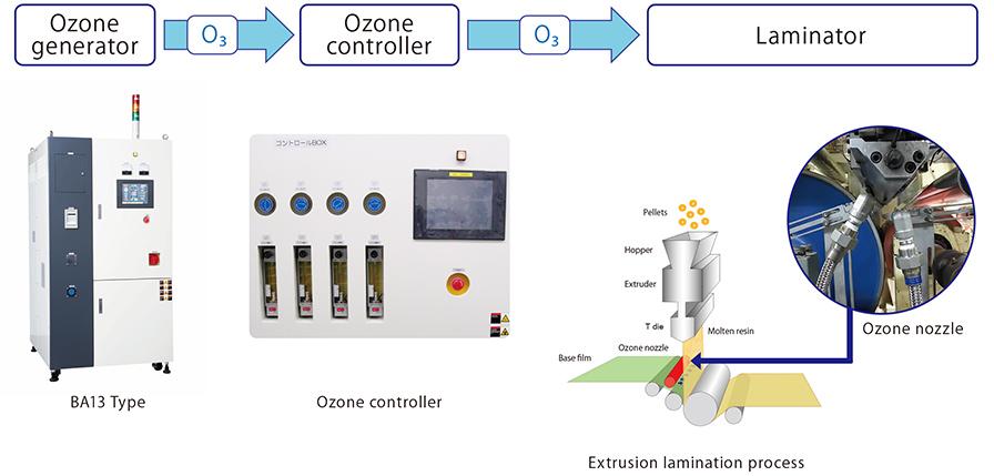 ROKI TECHNO | Main Applications of Ozone | Surface Modification